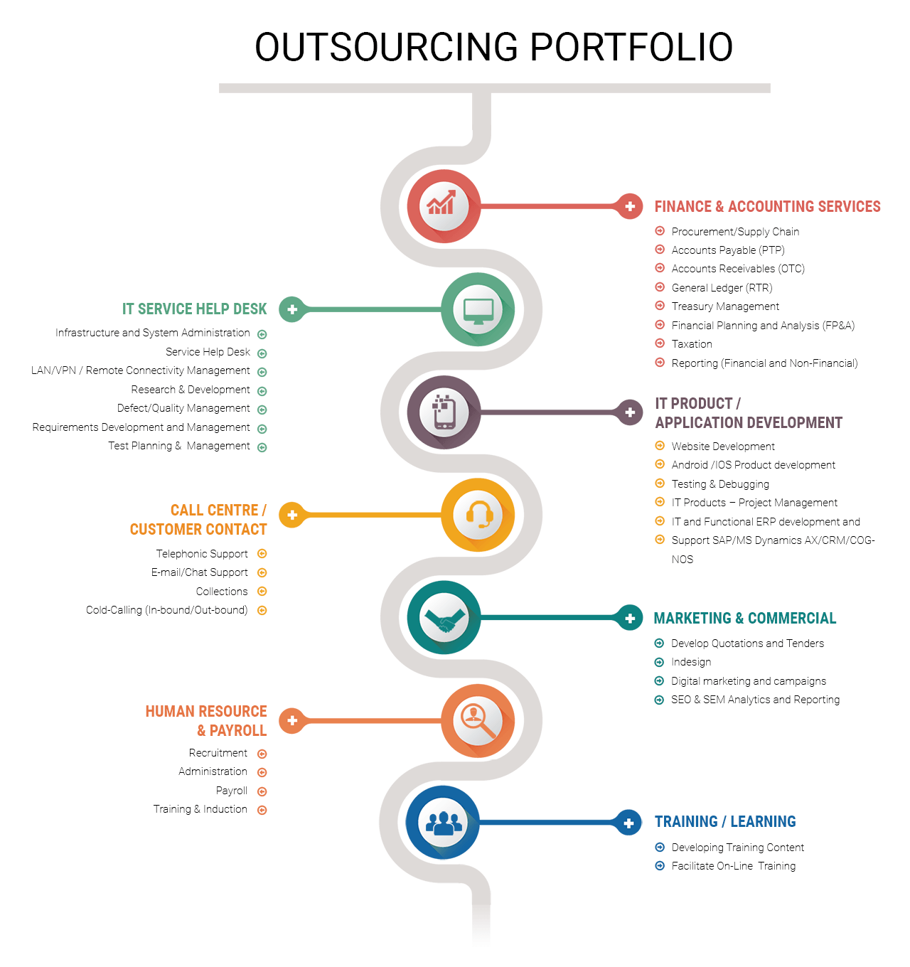 outsourcing portfolio